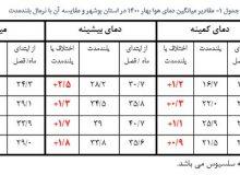 بهارِ تابستان مسلک بوشهر